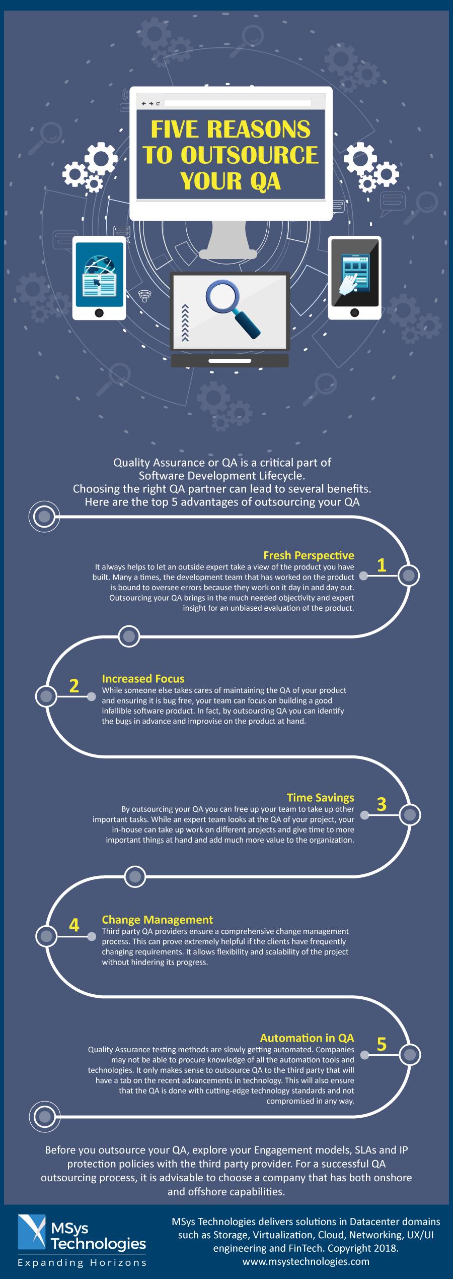 QA Infographic