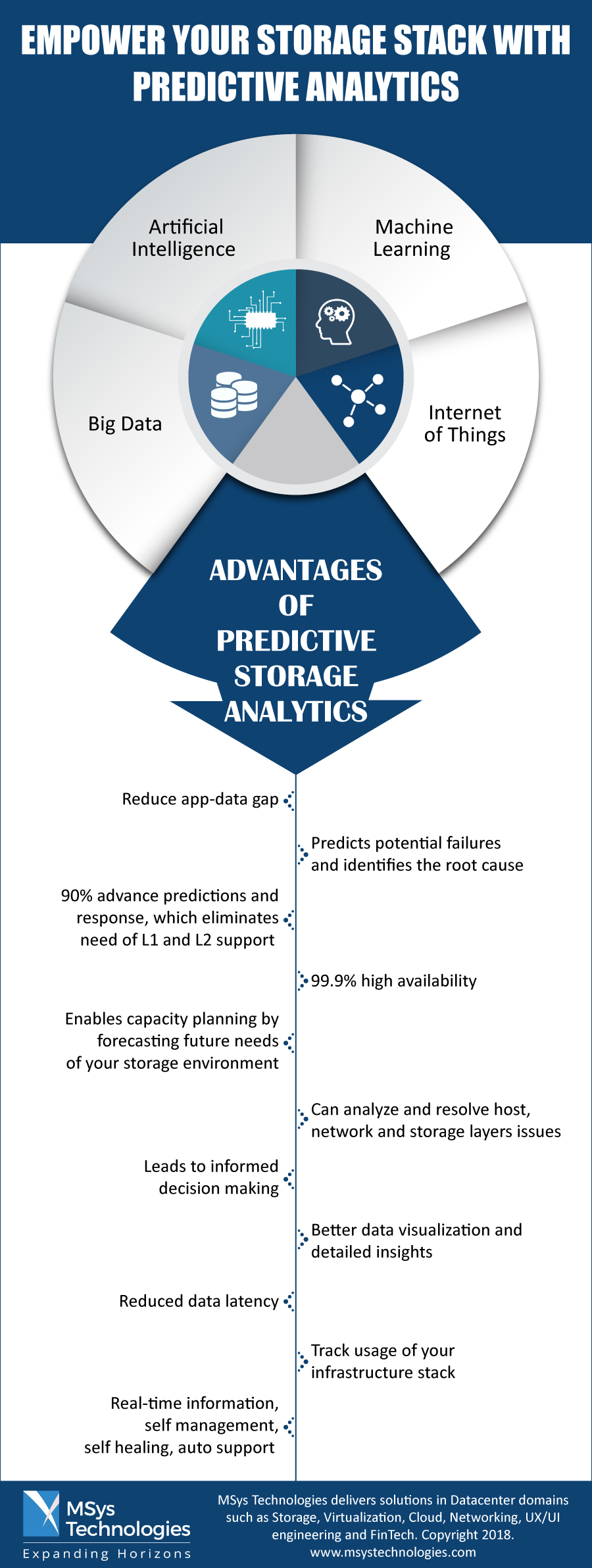 Predictive Storage Analytics