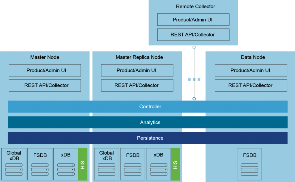 vRealize Operations Manager Architecture
