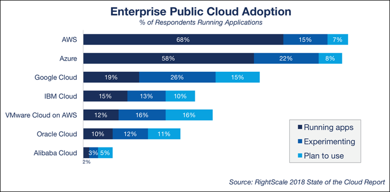 enterprise public cloud adoption