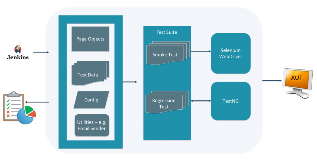 Page Object Model (POM) Architecture using Test NG