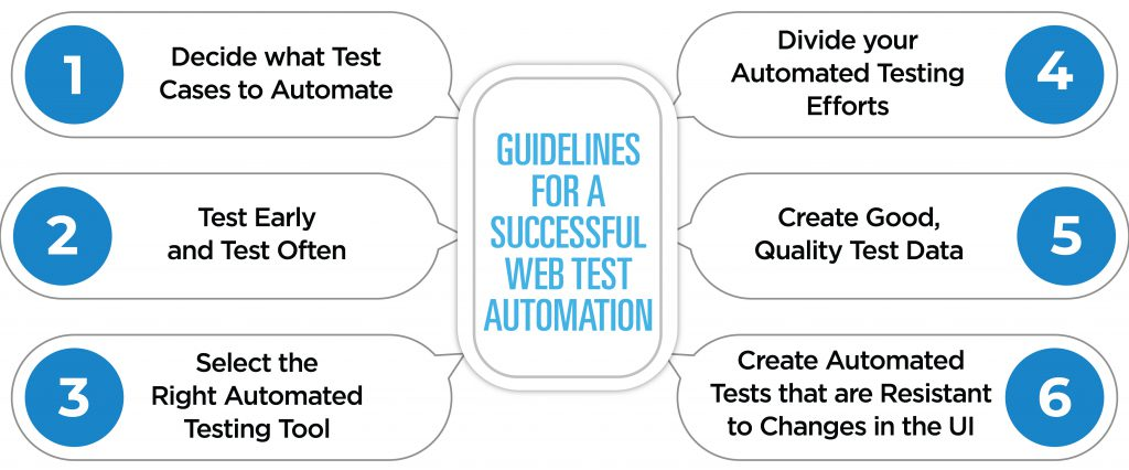 Guidelines for Successful Web Test Automation