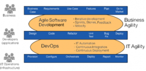 AGILE EVOLUTION TO DEVOPS